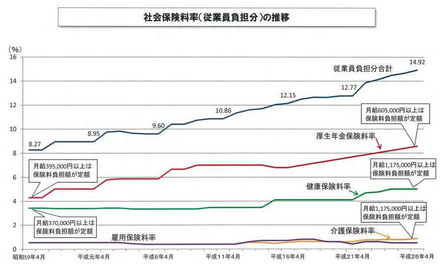 社会保険料の上昇グラフ